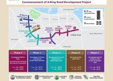Ashghal starts work on A-Ring Road Development Project