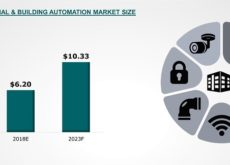 Gulf Region's Automation Industry on Track for Double Digit Growth